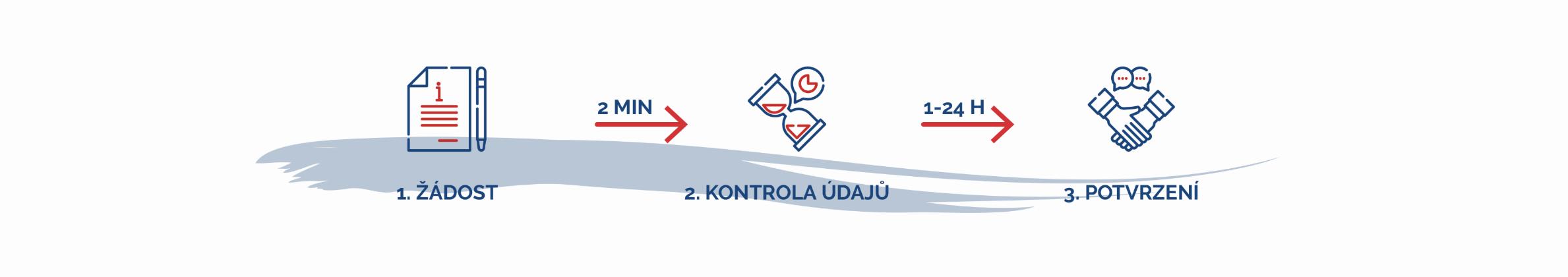 Svůj kód LEI obdržíte za 1 hodinu. První automatizovaný formulář žádosti o LEI v Česku.